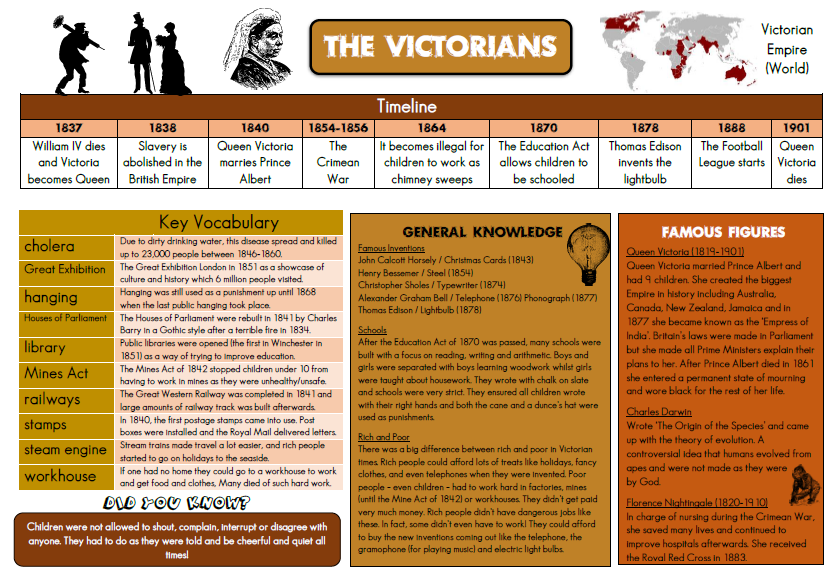 Victorians Knowledge Organiser Y 3